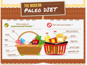 Paleo Diet Food Graphic